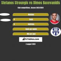 Stefanos Stroungis vs Dimos Baxevanidis h2h player stats