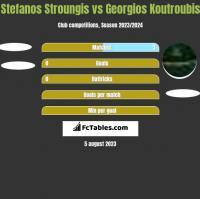 Stefanos Stroungis vs Georgios Koutroubis h2h player stats