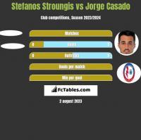 Stefanos Stroungis vs Jorge Casado h2h player stats