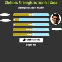 Stefanos Stroungis vs Leandro Sosa h2h player stats