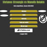 Stefanos Stroungis vs Manolis Bolakis h2h player stats