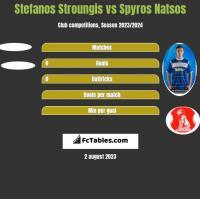 Stefanos Stroungis vs Spyros Natsos h2h player stats