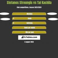 Stefanos Stroungis vs Tal Kachila h2h player stats