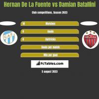 Hernan De La Fuente vs Damian Batallini h2h player stats