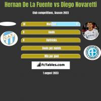 Hernan De La Fuente vs Diego Novaretti h2h player stats