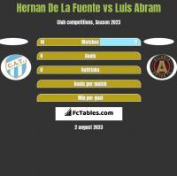 Hernan De La Fuente vs Luis Abram h2h player stats