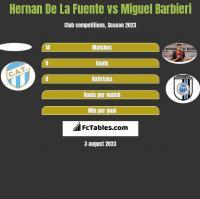 Hernan De La Fuente vs Miguel Barbieri h2h player stats
