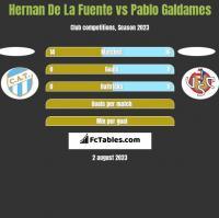 Hernan De La Fuente vs Pablo Galdames h2h player stats