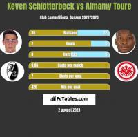 Keven Schlotterbeck vs Almamy Toure h2h player stats
