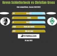 Keven Schlotterbeck vs Christian Gross h2h player stats