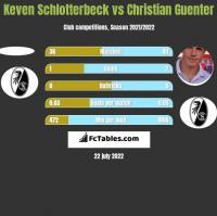Keven Schlotterbeck vs Christian Guenter h2h player stats