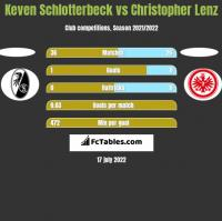 Keven Schlotterbeck vs Christopher Lenz h2h player stats