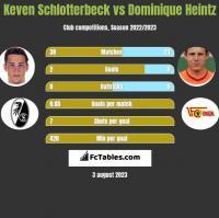 Keven Schlotterbeck vs Dominique Heintz h2h player stats
