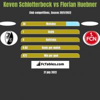 Keven Schlotterbeck vs Florian Huebner h2h player stats