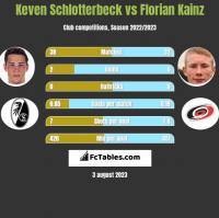 Keven Schlotterbeck vs Florian Kainz h2h player stats