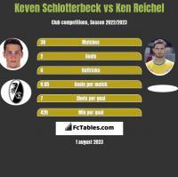 Keven Schlotterbeck vs Ken Reichel h2h player stats