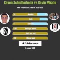 Keven Schlotterbeck vs Kevin Mbabu h2h player stats