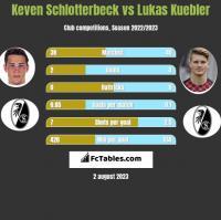 Keven Schlotterbeck vs Lukas Kuebler h2h player stats
