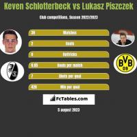 Keven Schlotterbeck vs Lukasz Piszczek h2h player stats