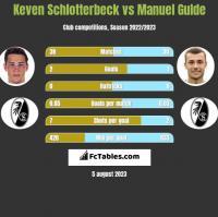 Keven Schlotterbeck vs Manuel Gulde h2h player stats