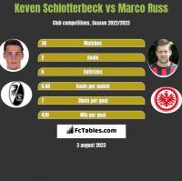 Keven Schlotterbeck vs Marco Russ h2h player stats
