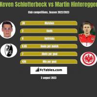 Keven Schlotterbeck vs Martin Hinteregger h2h player stats