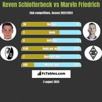 Keven Schlotterbeck vs Marvin Friedrich h2h player stats