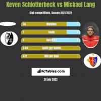 Keven Schlotterbeck vs Michael Lang h2h player stats