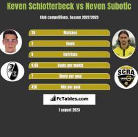 Keven Schlotterbeck vs Neven Subotic h2h player stats