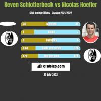 Keven Schlotterbeck vs Nicolas Hoefler h2h player stats