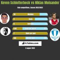 Keven Schlotterbeck vs Niklas Moisander h2h player stats