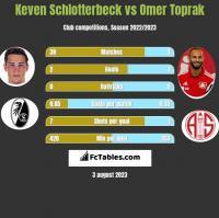 Keven Schlotterbeck vs Omer Toprak h2h player stats