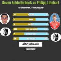 Keven Schlotterbeck vs Philipp Lienhart h2h player stats