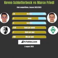 Keven Schlotterbeck vs Marco Friedl h2h player stats