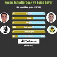 Keven Schlotterbeck vs Louis Beyer h2h player stats