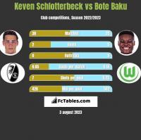 Keven Schlotterbeck vs Bote Baku h2h player stats