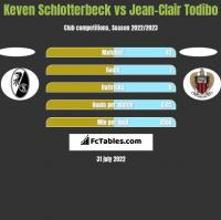 Keven Schlotterbeck vs Jean-Clair Todibo h2h player stats