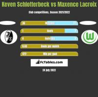 Keven Schlotterbeck vs Maxence Lacroix h2h player stats