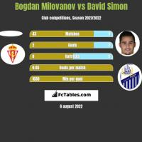 Bogdan Milovanov vs David Simon h2h player stats