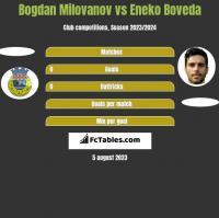 Bogdan Milovanov vs Eneko Boveda h2h player stats