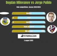 Bogdan Milovanov vs Jorge Pulido h2h player stats