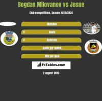 Bogdan Milovanov vs Josue h2h player stats