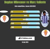 Bogdan Milovanov vs Marc Valiente h2h player stats
