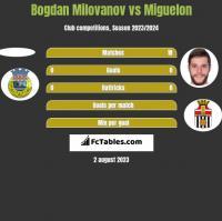 Bogdan Milovanov vs Miguelon h2h player stats