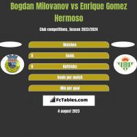 Bogdan Milovanov vs Enrique Gomez Hermoso h2h player stats