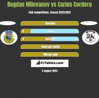 Bogdan Milovanov vs Carlos Cordero h2h player stats