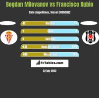 Bogdan Milovanov vs Francisco Rubio h2h player stats