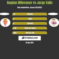 Bogdan Milovanov vs Jorge Valin h2h player stats