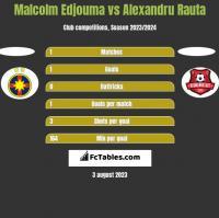Malcolm Edjouma vs Alexandru Rauta h2h player stats