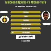 Malcolm Edjouma vs Alfonso Taira h2h player stats